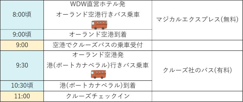 WDWホテル→空港→港