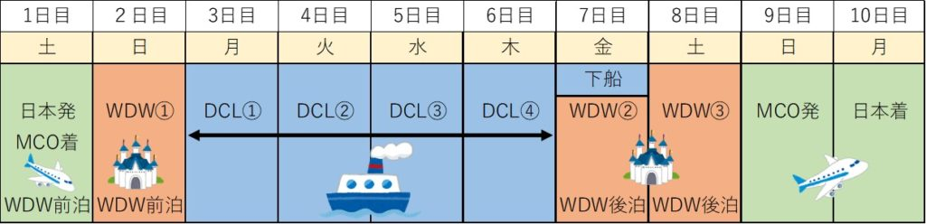 WDW&DCLハネムーン旅程表